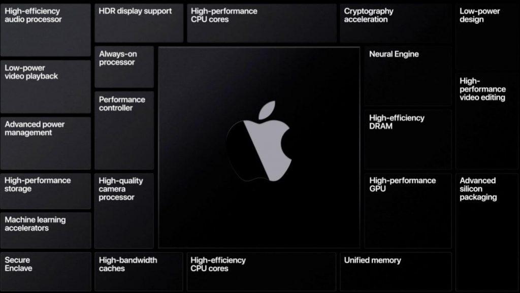 New Processors Coming To Macs